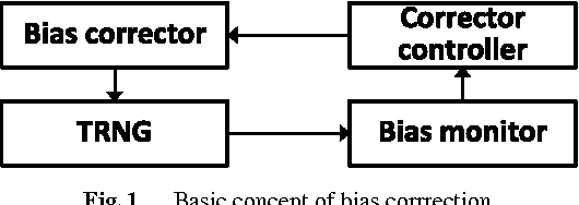 number generator bias