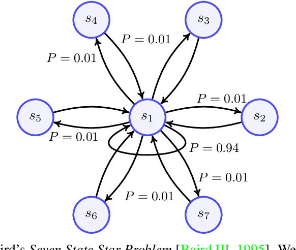 Figure 1 for Analysis and Optimisation of Bellman Residual Errors with Neural Function Approximation