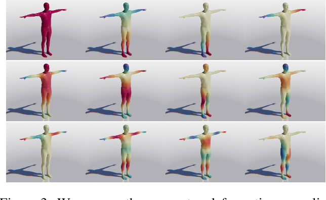 Figure 3 for DensePose 3D: Lifting Canonical Surface Maps of Articulated Objects to the Third Dimension