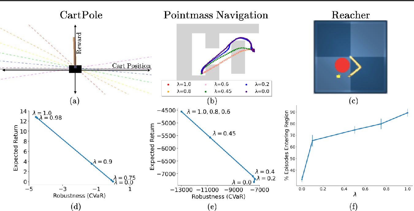Figure 3 for Policy Gradient Bayesian Robust Optimization for Imitation Learning