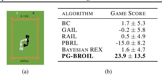 Figure 4 for Policy Gradient Bayesian Robust Optimization for Imitation Learning