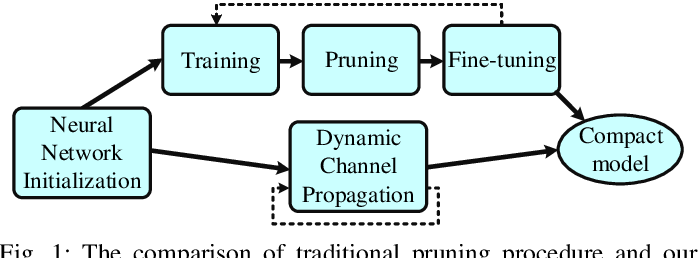 Figure 1 for Learning to Prune in Training via Dynamic Channel Propagation
