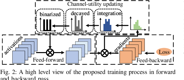 Figure 2 for Learning to Prune in Training via Dynamic Channel Propagation