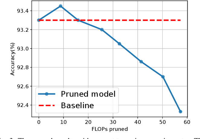 Figure 3 for Learning to Prune in Training via Dynamic Channel Propagation