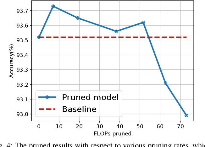 Figure 4 for Learning to Prune in Training via Dynamic Channel Propagation