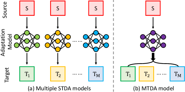 Figure 1 for Multi-Target Domain Adaptation with Collaborative Consistency Learning