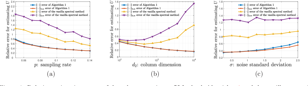 Figure 2 for Subspace Estimation from Unbalanced and Incomplete Data Matrices: $\ell_{2,\infty}$ Statistical Guarantees