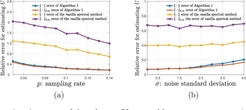Figure 4 for Subspace Estimation from Unbalanced and Incomplete Data Matrices: $\ell_{2,\infty}$ Statistical Guarantees