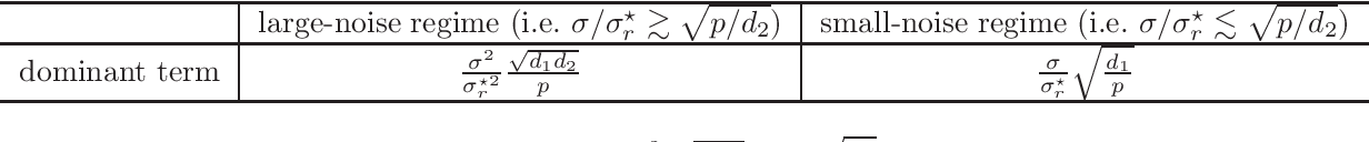 Figure 1 for Subspace Estimation from Unbalanced and Incomplete Data Matrices: $\ell_{2,\infty}$ Statistical Guarantees