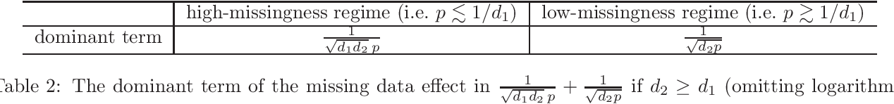 Figure 3 for Subspace Estimation from Unbalanced and Incomplete Data Matrices: $\ell_{2,\infty}$ Statistical Guarantees