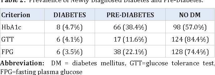 Prevalence of Diabetes and Other Cardiovascular Risk Factors