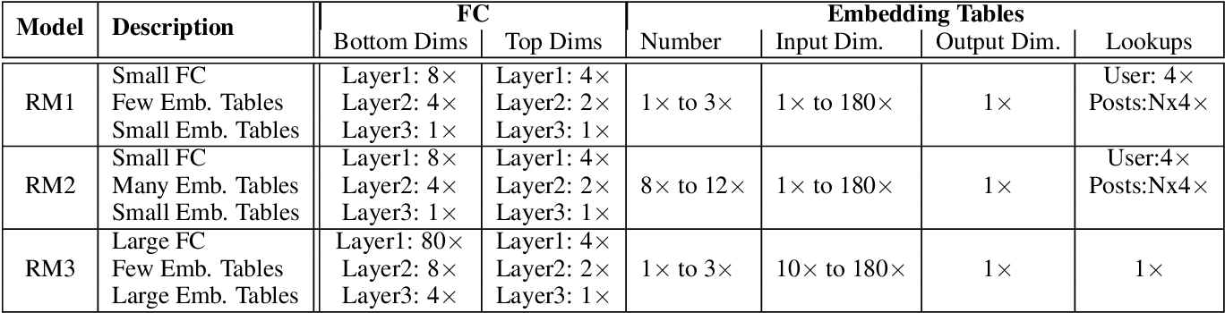 Figure 2 for The Architectural Implications of Facebook's DNN-based Personalized Recommendation