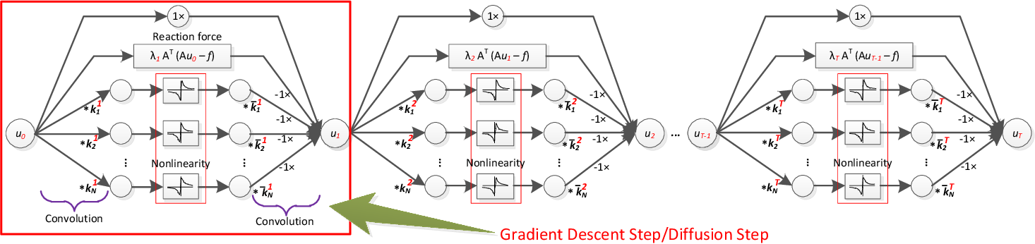 Figure 1 for Fast and Accurate Poisson Denoising with Optimized Nonlinear Diffusion