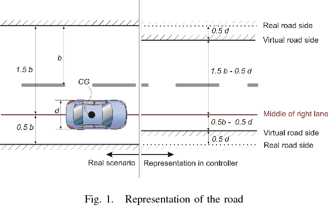 Fig. 1. Representation of the road