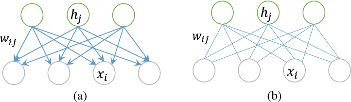 Figure 1 for Latent Regression Bayesian Network for Data Representation