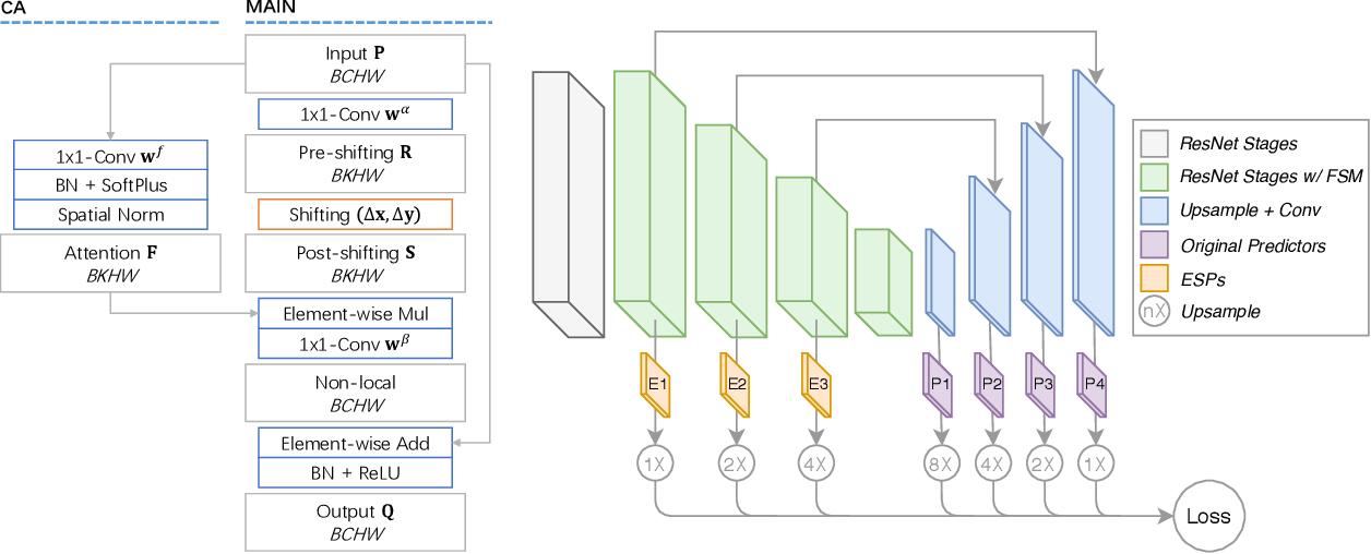 Figure 3 for Spatial Shortcut Network for Human Pose Estimation