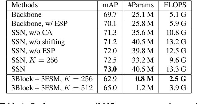 Figure 2 for Spatial Shortcut Network for Human Pose Estimation