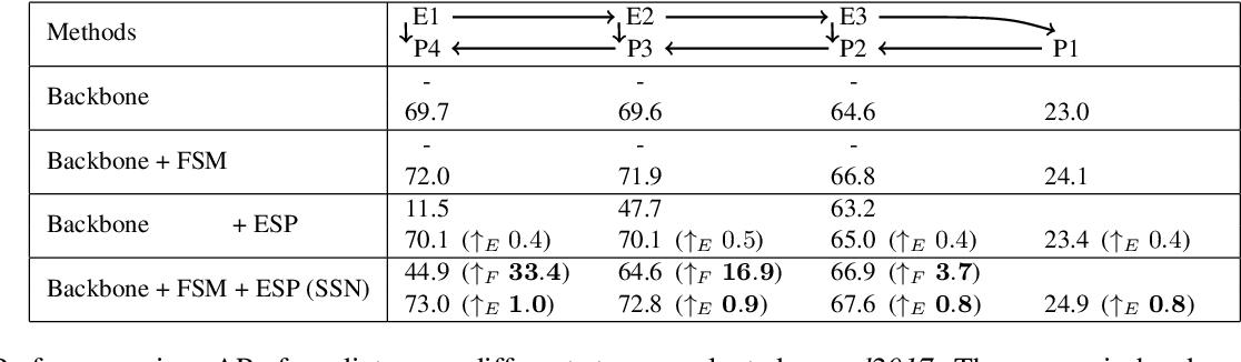 Figure 4 for Spatial Shortcut Network for Human Pose Estimation