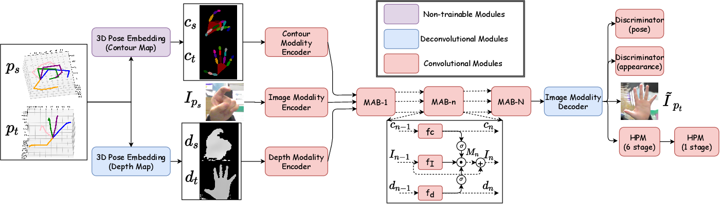 Figure 1 for MM-Hand: 3D-Aware Multi-Modal Guided Hand Generative Network for 3D Hand Pose Synthesis
