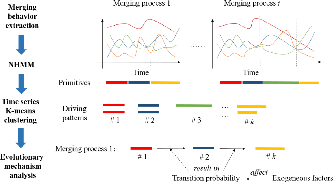 Figure 1 for Understanding the merging behavior patterns and evolutionary mechanism at freeway on-ramps
