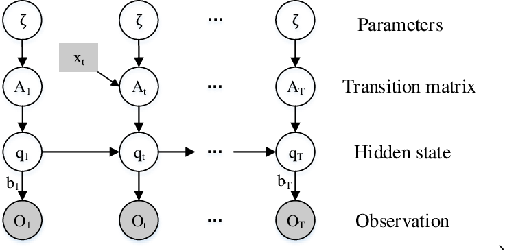 Figure 2 for Understanding the merging behavior patterns and evolutionary mechanism at freeway on-ramps