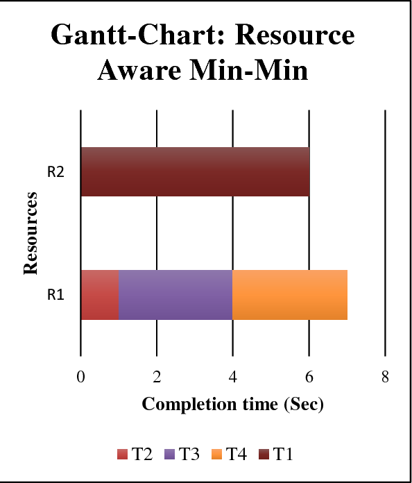 Figure 4 From Resource Aware Min Min Ramm Algorithm For Resource