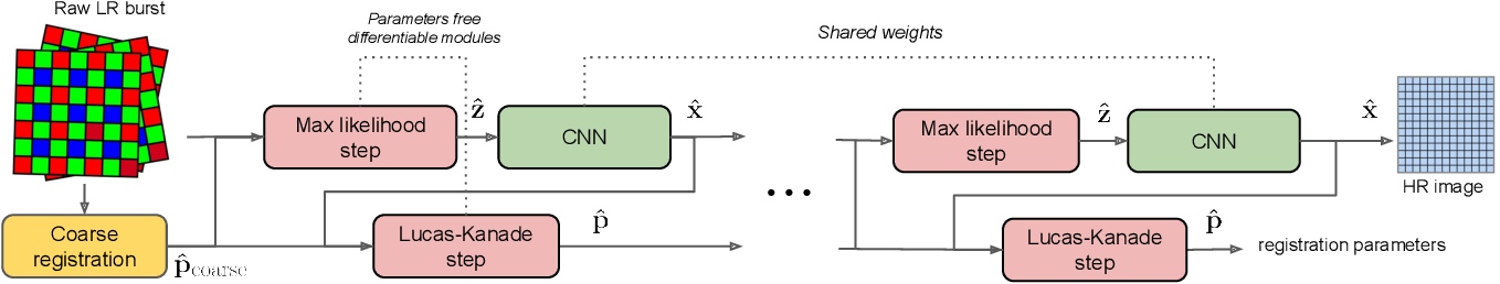 Figure 2 for Aliasing is your Ally: End-to-End Super-Resolution from Raw Image Bursts