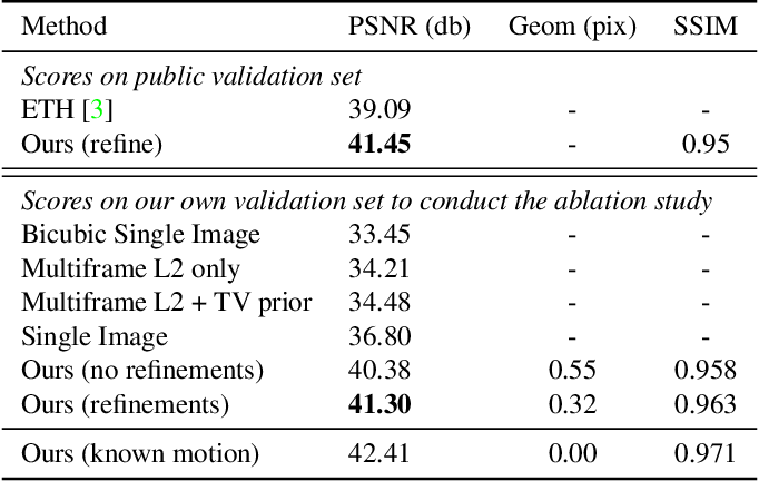 Figure 3 for Aliasing is your Ally: End-to-End Super-Resolution from Raw Image Bursts