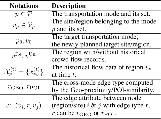 Figure 2 for Modeling Heterogeneous Relations across Multiple Modes for Potential Crowd Flow Prediction