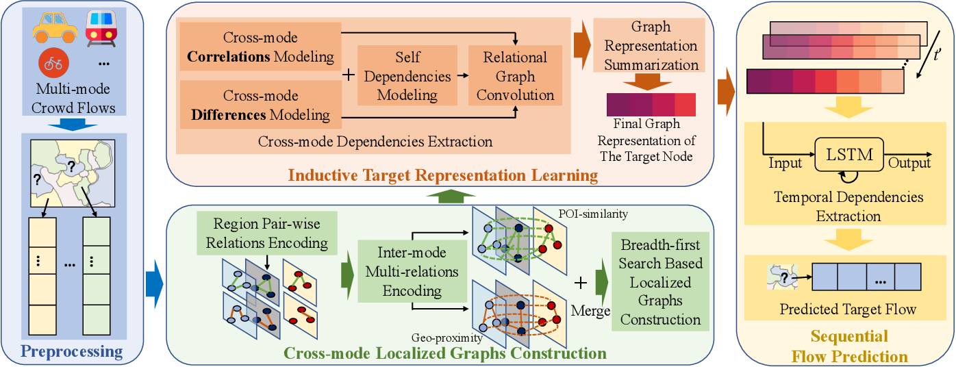 Figure 3 for Modeling Heterogeneous Relations across Multiple Modes for Potential Crowd Flow Prediction