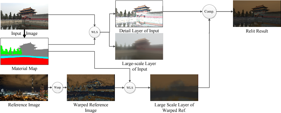 Figure 1 for Single Reference Image based Scene Relighting via Material Guided Filtering