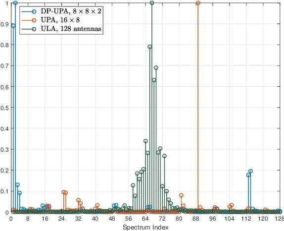 Figure 1 for Downlink Precoding for DP-UPA FDD Massive MIMO via Multi-Dimensional Active Channel Sparsification