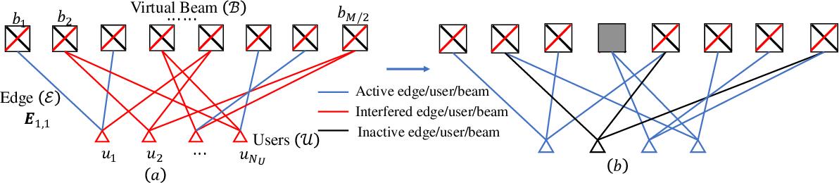 Figure 2 for Downlink Precoding for DP-UPA FDD Massive MIMO via Multi-Dimensional Active Channel Sparsification