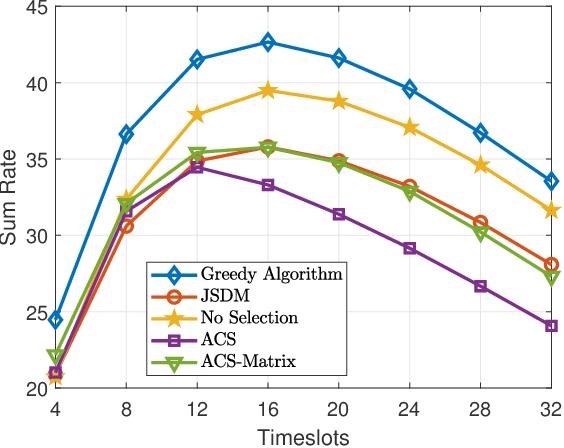 Figure 4 for Downlink Precoding for DP-UPA FDD Massive MIMO via Multi-Dimensional Active Channel Sparsification