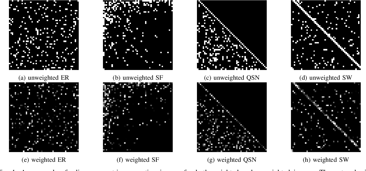 Figure 1 for Predicting Network Controllability Robustness: A Convolutional Neural Network Approach