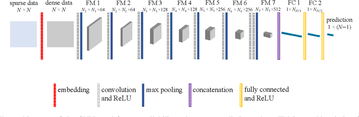 Figure 2 for Predicting Network Controllability Robustness: A Convolutional Neural Network Approach
