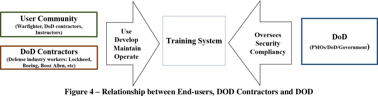 Figure 1 from Risk Management Framework (RMF) Transition