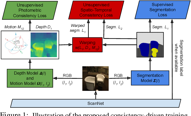 Figure 1 for Improving Semantic Segmentation through Spatio-Temporal Consistency Learned from Videos