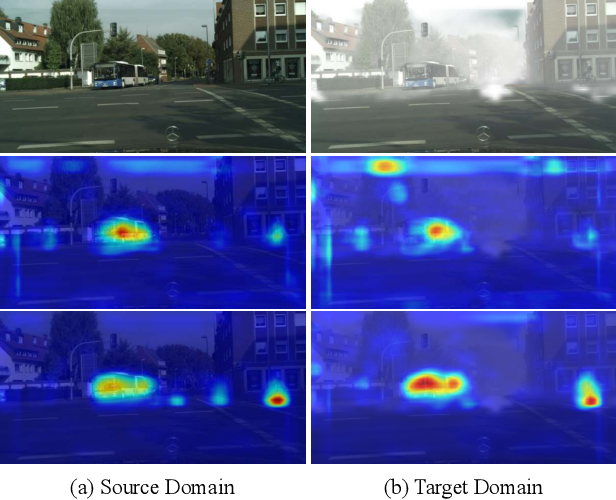 Figure 1 for Exploring Categorical Regularization for Domain Adaptive Object Detection