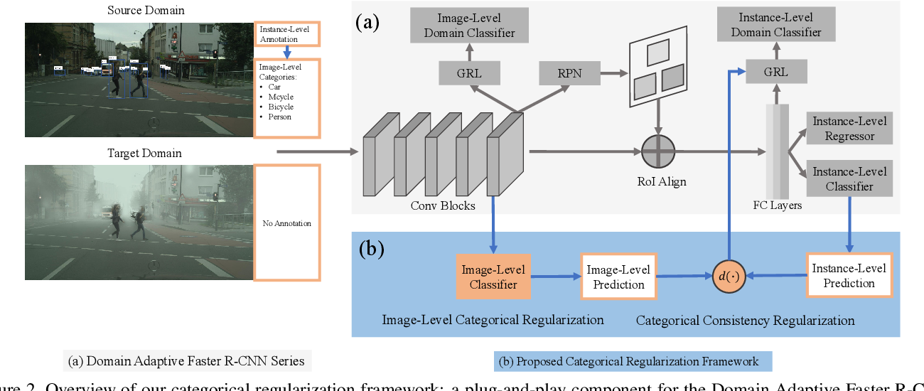 Figure 3 for Exploring Categorical Regularization for Domain Adaptive Object Detection
