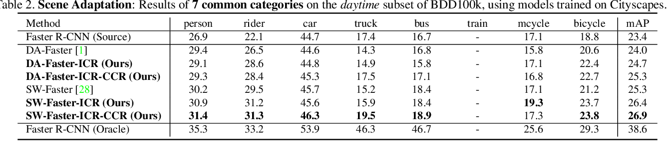 Figure 4 for Exploring Categorical Regularization for Domain Adaptive Object Detection