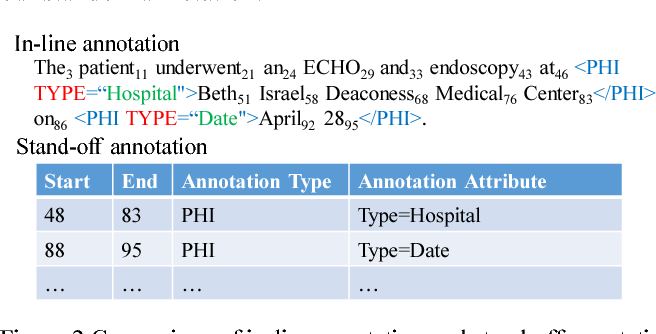 Figure 3 for Implementing a Portable Clinical NLP System with a Common Data Model - a Lisp Perspective