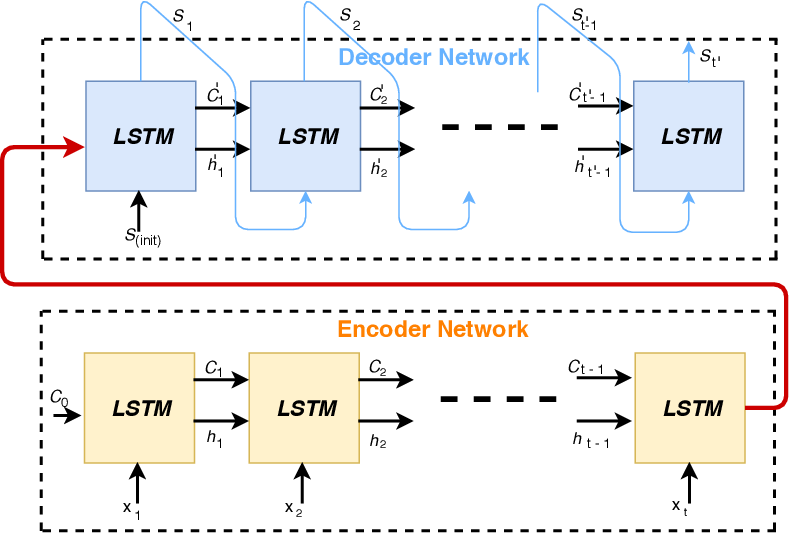 Figure 1 for An autoencoder wavelet based deep neural network with attention mechanism for multistep prediction of plant growth