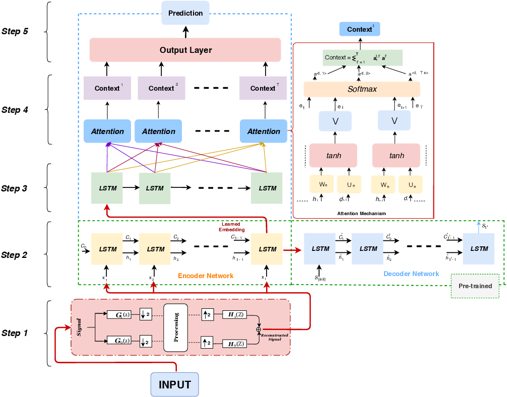 Figure 2 for An autoencoder wavelet based deep neural network with attention mechanism for multistep prediction of plant growth