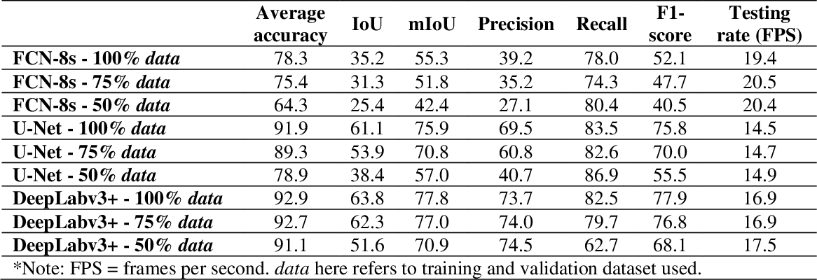 Figure 1 for A comparative study of deep learning methods for building footprints detection using high spatial resolution aerial images
