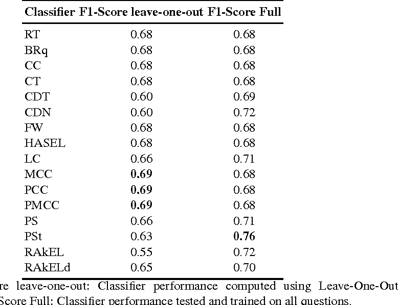 Figure 4 for Using Multi-Label Classification for Improved Question Answering