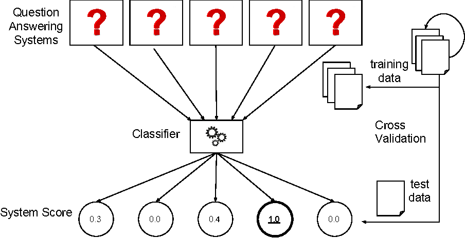 Figure 1 for Using Multi-Label Classification for Improved Question Answering