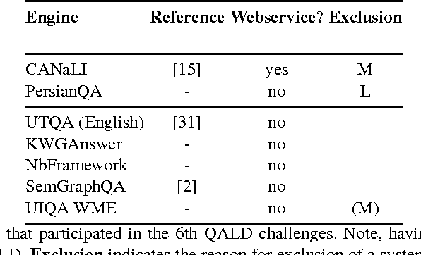 Figure 2 for Using Multi-Label Classification for Improved Question Answering
