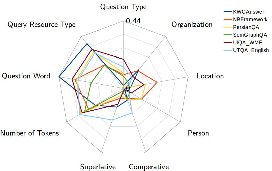 Figure 3 for Using Multi-Label Classification for Improved Question Answering