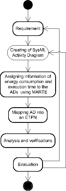 A methodology for mapping sysml activity diagram to time petri net figure 1 ccuart Image collections